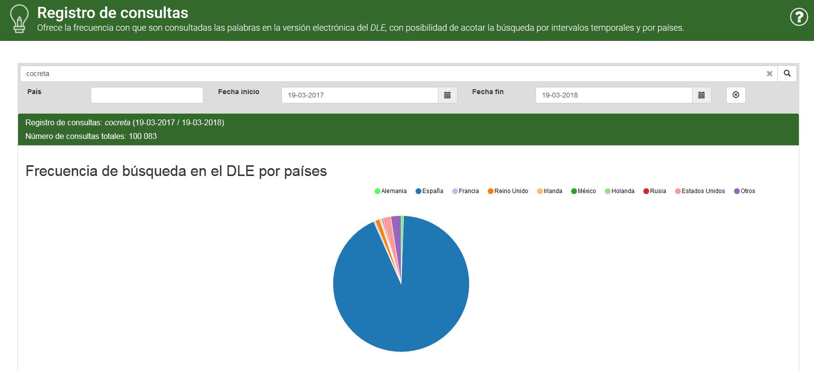 Búsqueda de «Cocreta» en la herramienta «Registro del consultas» de Enclave RAE.